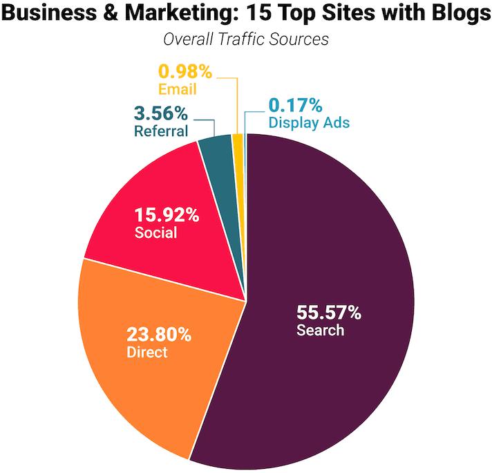 seo 15 top sites