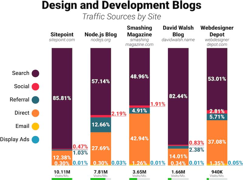 seo blog de desenvolvimento e design tráfego do site