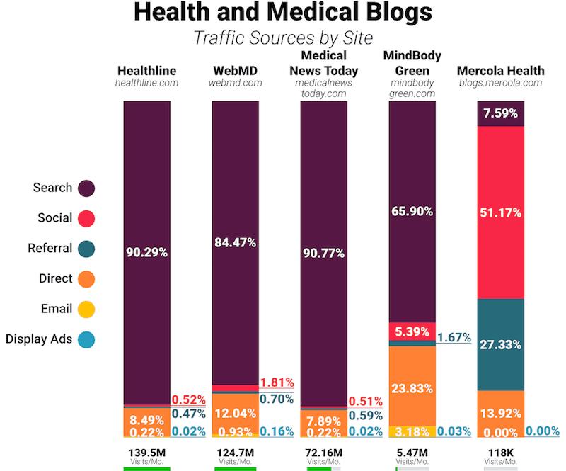 seo blog de medico e saude fontes de trafego do site