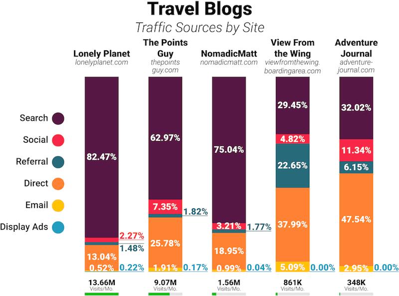 seo blog de viagens tráfego dos sites