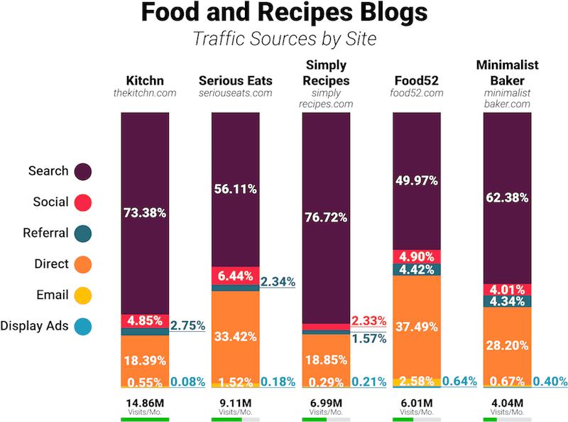 seo comida e receitas tráfego referências