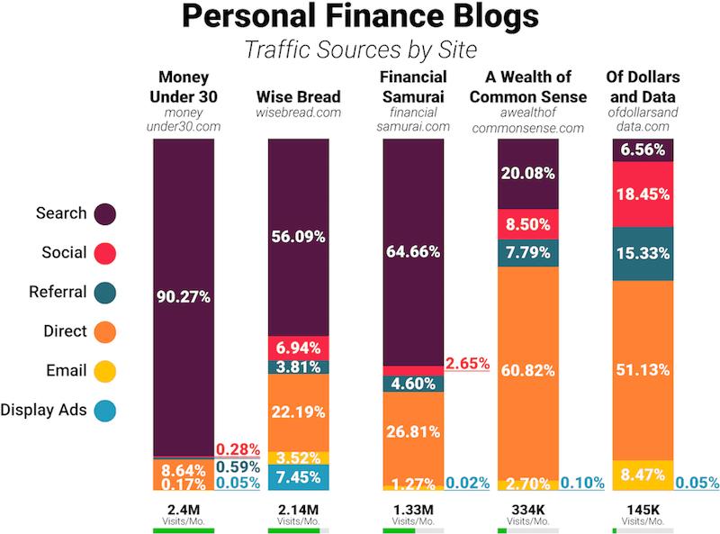 seo finanças pessoais tráfego referência