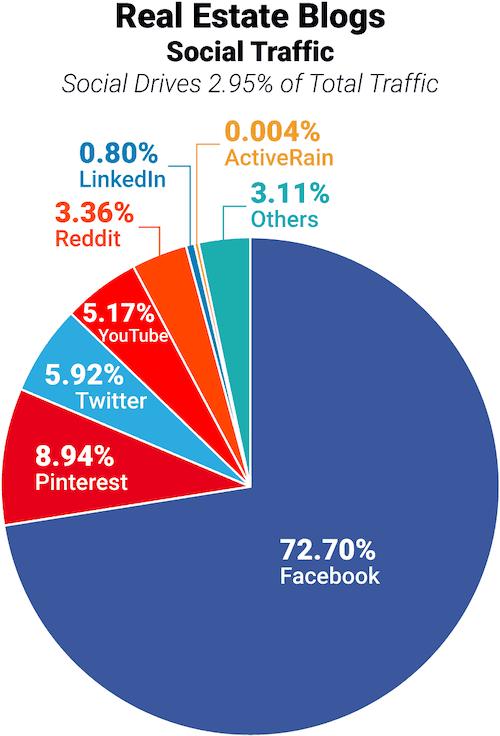 seo redes sociais tráfego