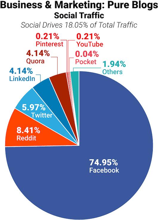 seo trafego social marketing