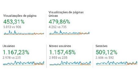 Aumento de 1.157% em acessos de novos usuários e 453% em visualizações de páginas